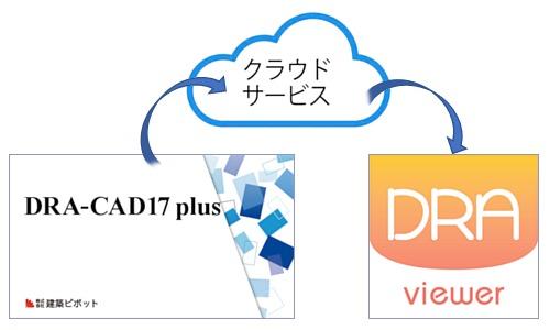 使い方のイメージ。DRA-CADでMPXLファイルの形式に保存した図面データをクラウドにアップし、DRA Viewerで開くだけ