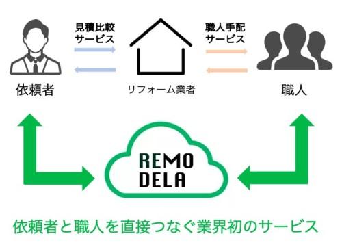 依頼者と職人をクラウドでつなぐREMODERAのサービス概念図