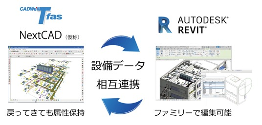 TfasとRevitの双方向データ連携イメージ(以下の資料:ダイテック)