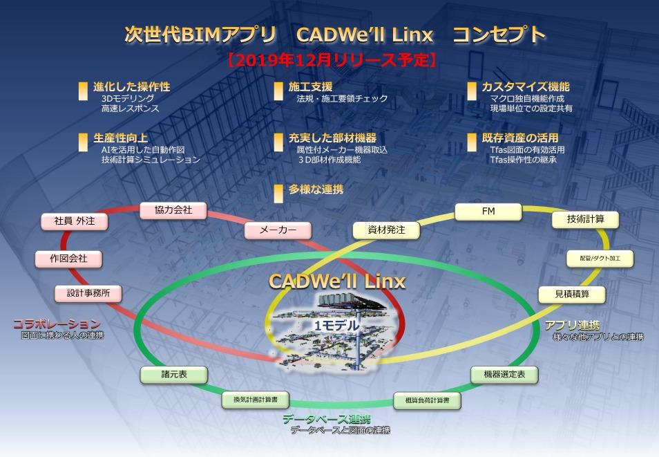 次世代BIMアプリ「CADW'ell Linx」のコンセプト