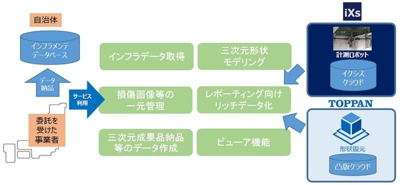 「社会・産業インフラ向け三次元形状計測・生成・解析プラットフォーム」のイメージ図(資料:凸版印刷)