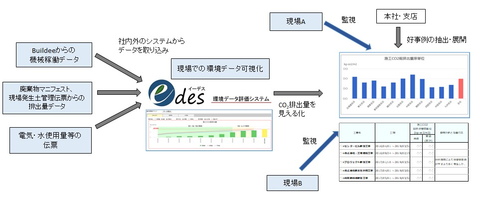 edesによる施工CO2の算出手順と見える化のイメージ