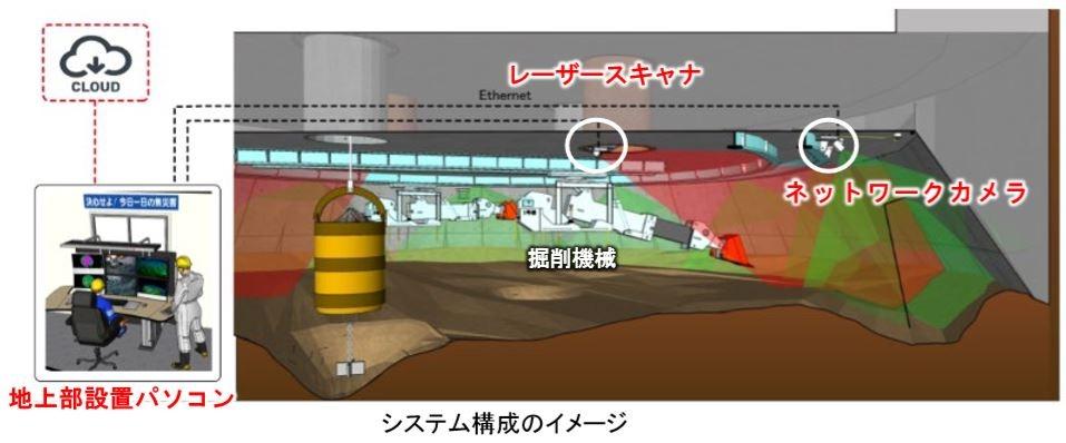「ケーソン掘り残し幅計測システム」の全体イメージ図