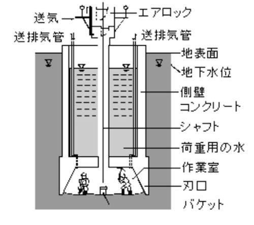 ニューマチックケーソン工法の概念図(以下の資料:鹿島)