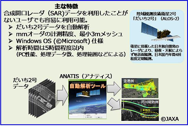 衛星SARデータによるインフラ変位監視ツール(ANATIS)の概要(以下の資料:特記以外はJAXA)