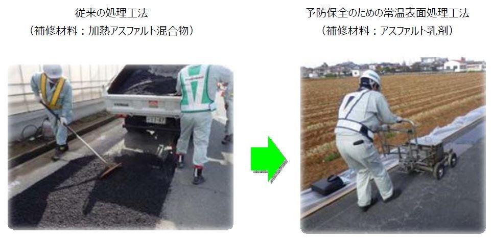 従来の加熱アスファルト混合物を使った補修(左)に比べて、常温のアスファルト乳剤を使った補修(右)は長持ちし、CO2の発生量が少なく、コストダウンできる(資料:ニチレキ)