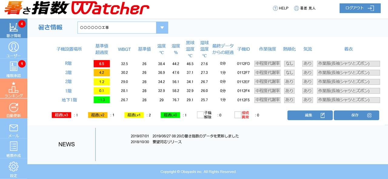 暑さ指数ウォッチャーの管理画面。熱中症のリスクを色分け表示し、危険な場合はアラートを送信する
