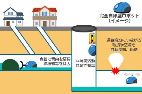 下水道管理の完全自動化のイメージ