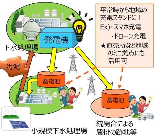 下水処理場から出る汚泥を発電に使う新たなビジネスのイメージ