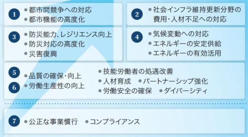 7つのマテリアリティ(重要課題)