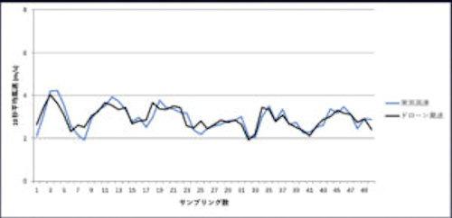 ドローンで計測した風速と風速計のデータ比較。ほぼ相関は取れている