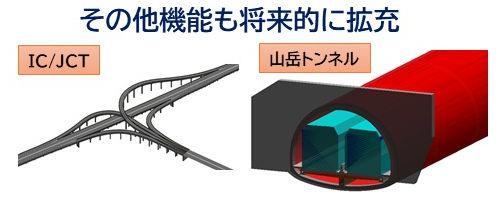 インターチェンジやジャンクション、山岳トンネルなどに対応した新製品も投入する計画だ