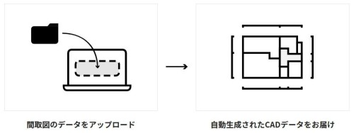 AIを使って間取り図をCAD化する「BLUEPRINT by RENOSY」のサービスイメージ(以下の資料:GAテクノロジーズ)