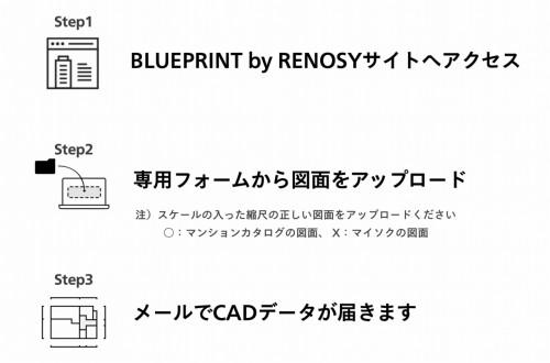 「BLUEPRINT by RENOSY」の使い方