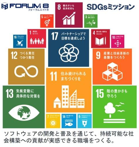 フォーラムエイトが掲げた17種類の「SDGs」の目標。役割が多いものが大きく表示されている(資料:フォーラムエイト)