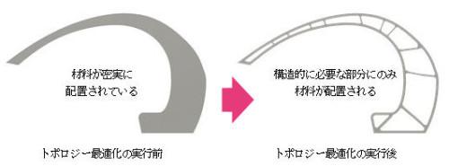 トポロジー最適化による部材の中抜きイメージ