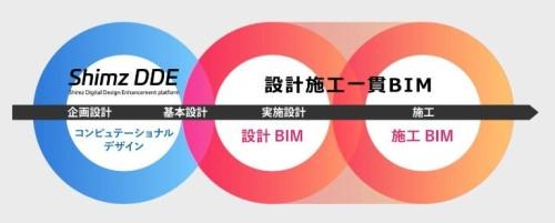 設計・施工一貫BIMにおける「Shimz DDE」の位置づけ