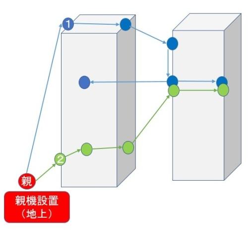アクセスポイント間の無線通信ルートイメージ(資料:ピコセラ、西松建設)