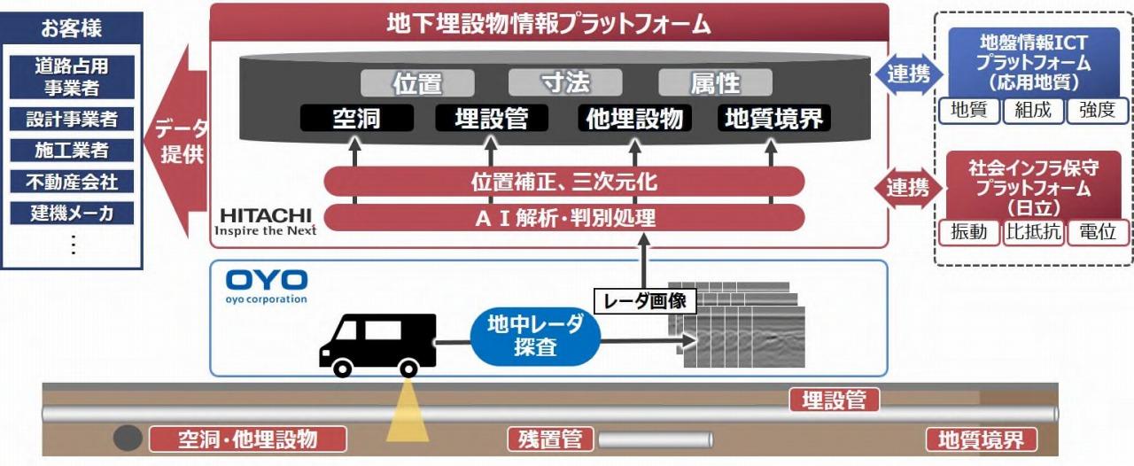 地下埋設物情報提供サービスの概要(以下の資料:応用地質)
