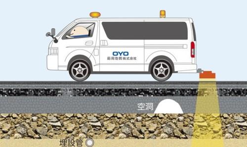 地中レーダーで埋設物などを検知する埋設物探査車のイメージ