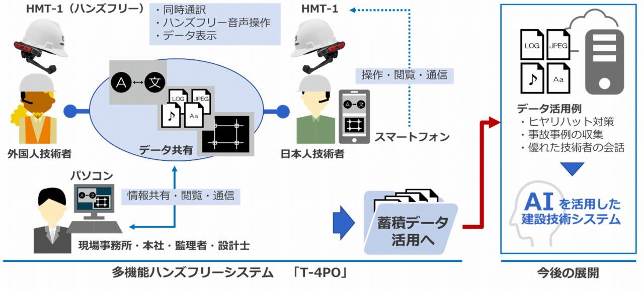 多機能ハンズフリーシステム「T-4PO」の全体イメージ(資料:飛島建設)