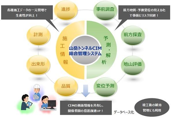 「山岳トンネルCIM統合管理システム」による生産性向上の概念図