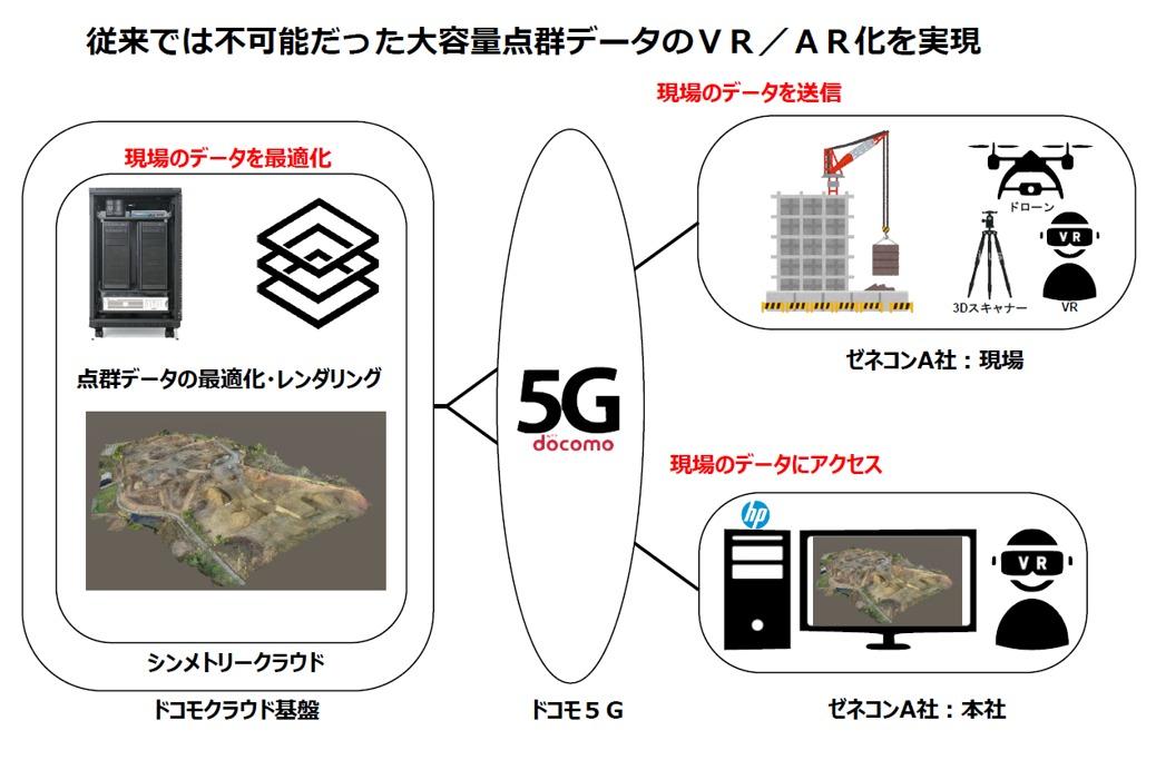 5G回線で現場をデジタルツイン化するイメージ(資料:シンメトリー、NTTドコモ)