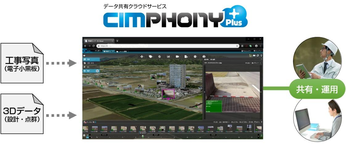 データ共有クラウドサービス「CIMPHONY Plus」の概念図(以下の資料:福井コンピュータ、道端組)