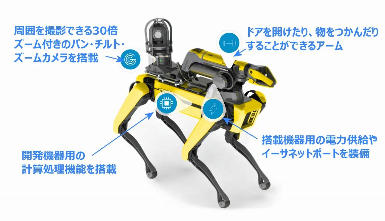 発売された4つ足ロボット「Spot」の装備。説明の日本語訳は筆者(以下の写真、資料:Courtesy of Boston Dynamics)