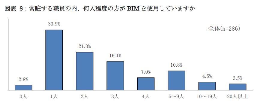 BIMを使っている人の数