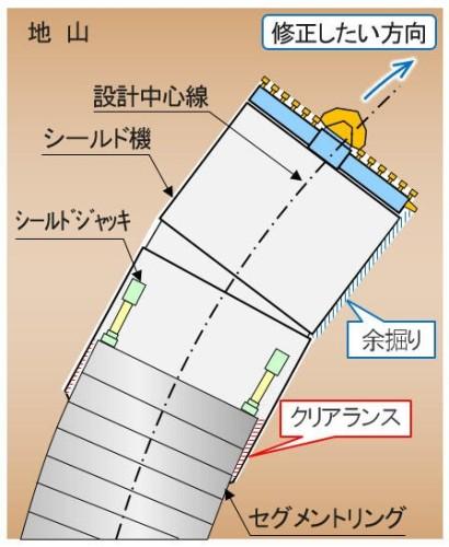 シールド機の方向を修正するときに必要な「余掘り」と「クリアランス」を計算する2次元図面のイメージ(特記以外の資料:大林組)