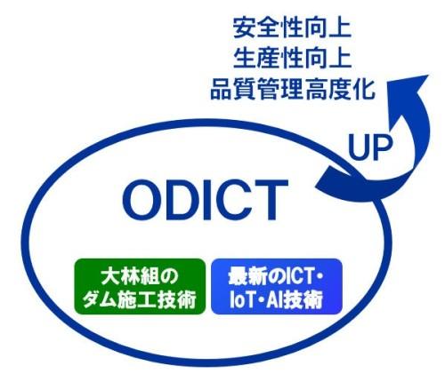 ダム施工技術とICT、IoT、AIを統合したソリューション「ODICT」の概念図
