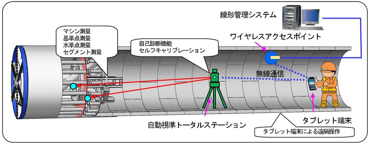 シールドトンネル用の自動測量システム「OGENTS/SURVEY」のイメージ図