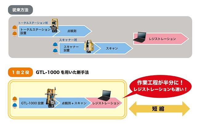 従来の計測方法(上)とGTL-1000を使った新方式(下)の作業量の比較