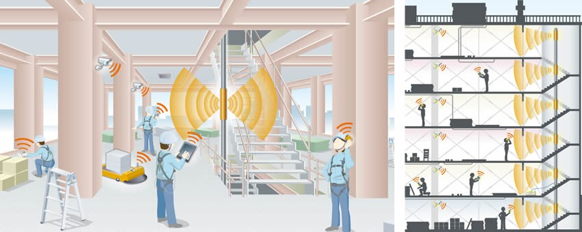 「ウェーブガイドLANシステム™」を活用したビル建設現場イメージ(左)と、各フロアに設置されたアンテナユニットのイメージ(右)