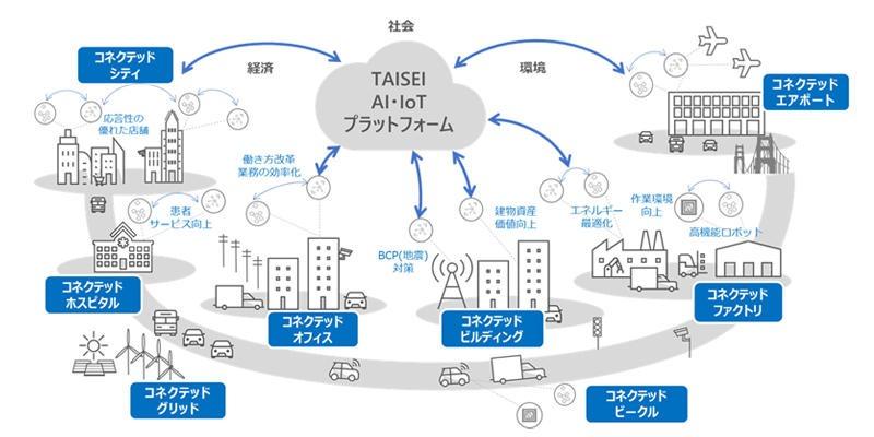 AI・IoTを活用した施設運用・保守事業のイメージ図(以下の資料、写真:大成建設、日本マイクロソフト)
