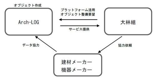 アライアンスのイメージ図
