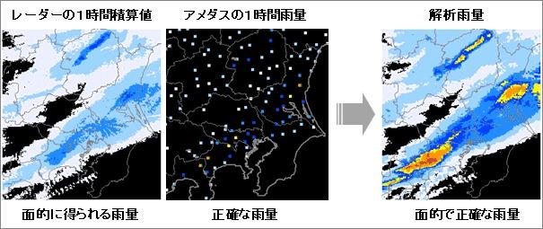 これまでの雨量予測方法(資料:気象庁)