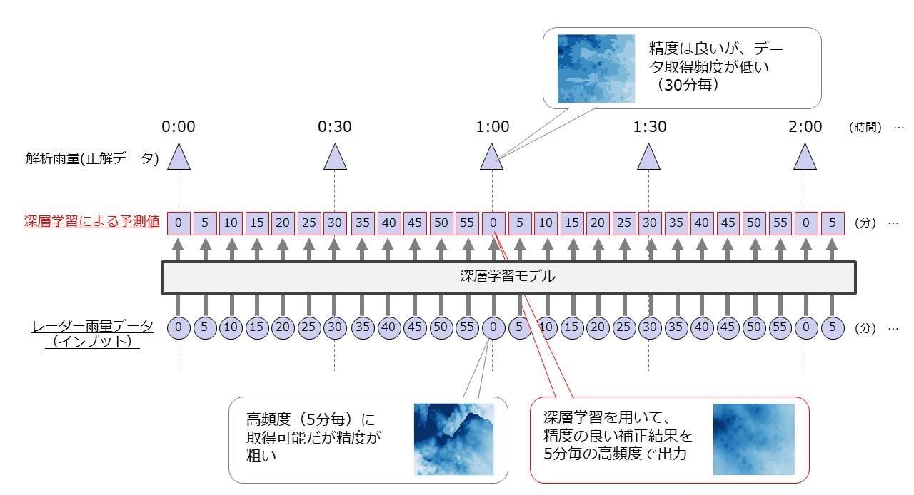 AIによって5分ごとに高精度の降雨量を予測するイメージ(資料:DeNA)