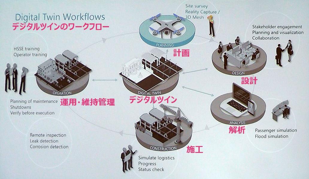建設プロセスにおけるデジタルツインの活用イメージ。日本語訳はイエイリによる(資料:Courtesy of Bentley Systems)