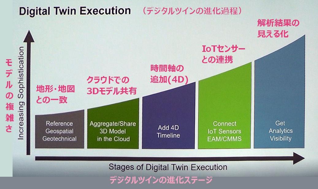 デジタルツインの進化ステージ。日本語訳はイエイリによる(資料:Courtesy of Bentley Systems)