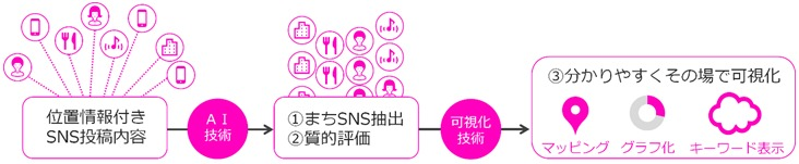 「ソーシャルヒートマップ」の解析イメージ(特記以外の資料:竹中工務店)