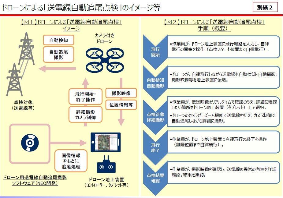 ドローンによる「送電線自動追尾点検」のイメージや手順