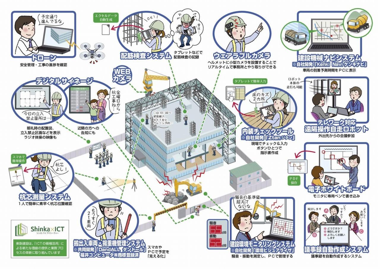 ICTモデル現場のイメージ(以下の資料、写真:東急建設)