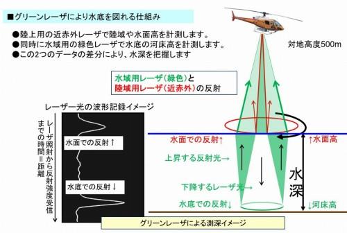 グリーンレーザーによって河床面を3D計測する仕組み(特記以外の資料:土木研究所)