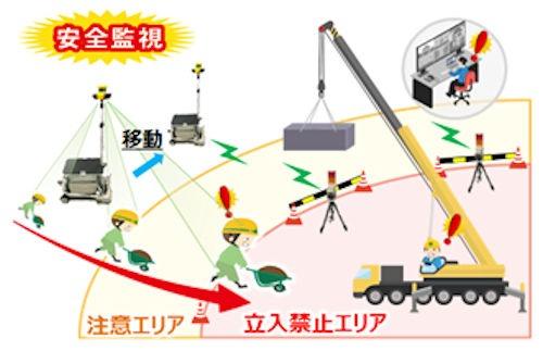 レーザー距離センサーと広角カメラを一体化したセンサーユニット(図中左上)を置くだけで、周囲360°を監視する「可搬型エリア侵入監視システム」(以下の資料:OKI)