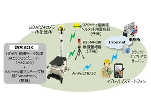 本体の監視情報は、様々な無線によって警報の発信や情報共有に使える