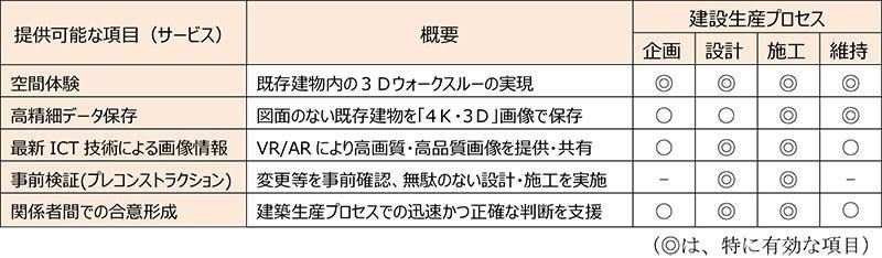 大成建設による3Dモデルによる効果検証結果