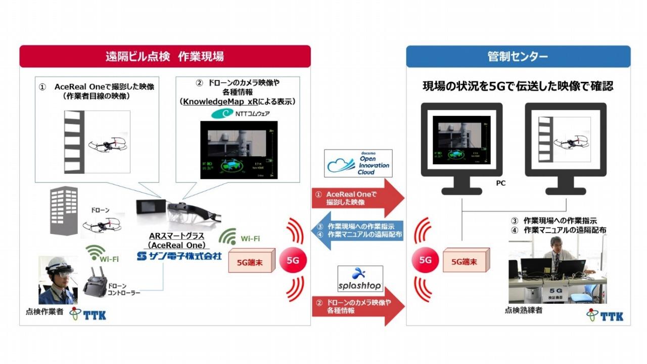 5G回線を利用したテレワークによる仕組み(特記以外の資料、写真:NTTコムウェア)