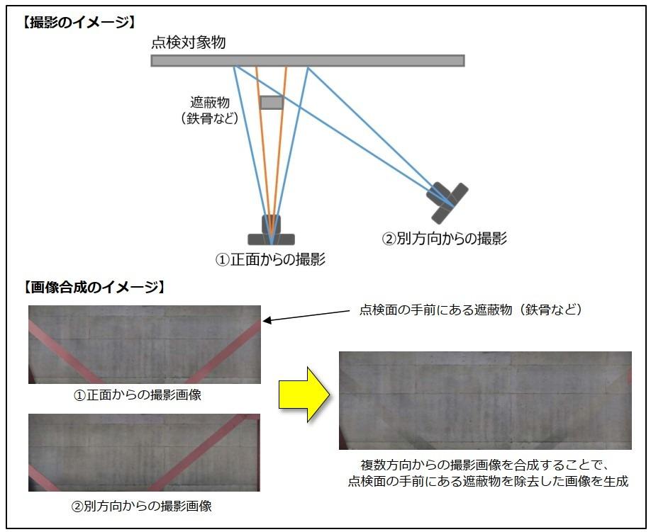 異なる方向から撮影した写真を合成して、手前のじゃまな鉄骨などを除去する「遮蔽物除去処理」のイメージ